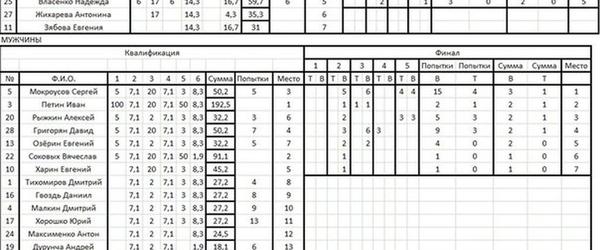 Итоги соревнований по скалолазанию - 27 Февраля 2013 - Вертикаль